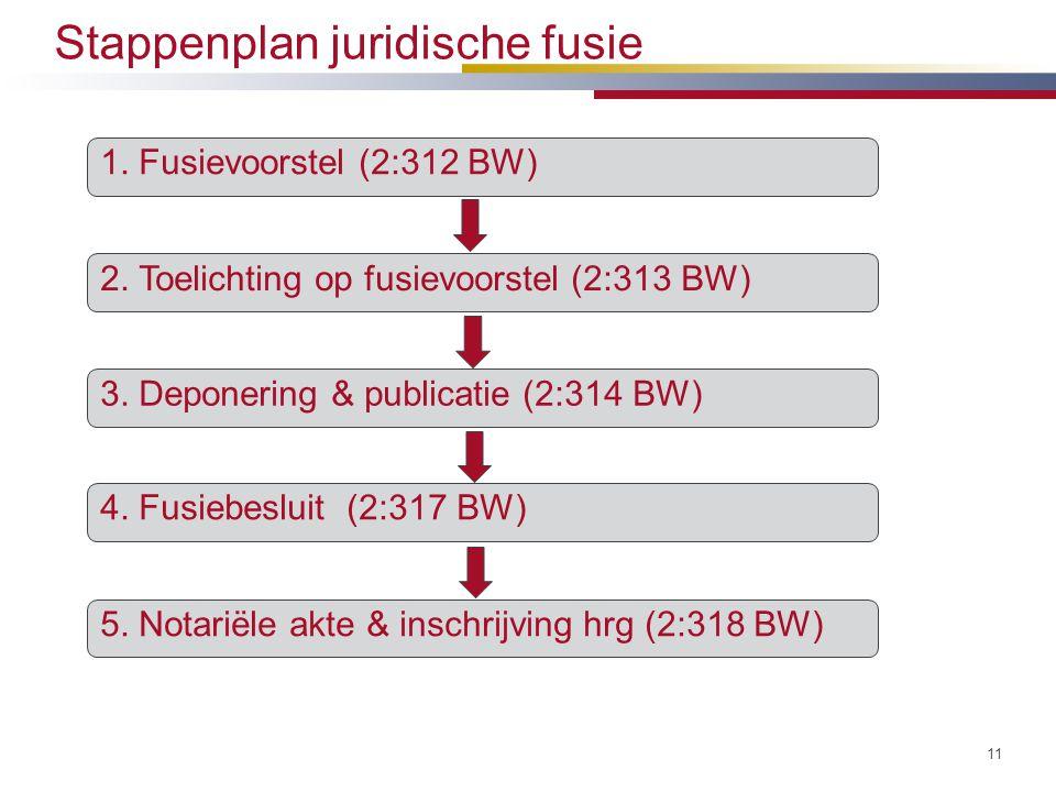 Stappenplan juridische fusie 11 1. Fusievoorstel (2:312 BW) 2. Toelichting op fusievoorstel (2:313 BW) 3. Deponering & publicatie (2:314 BW) 4. Fusieb