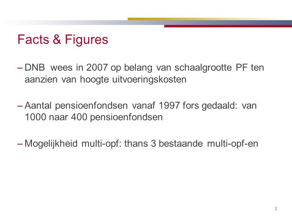 Facts & Figures –DNB wees in 2007 op belang van schaalgrootte PF ten aanzien van hoogte uitvoeringskosten –Aantal pensioenfondsen vanaf 1997 fors geda