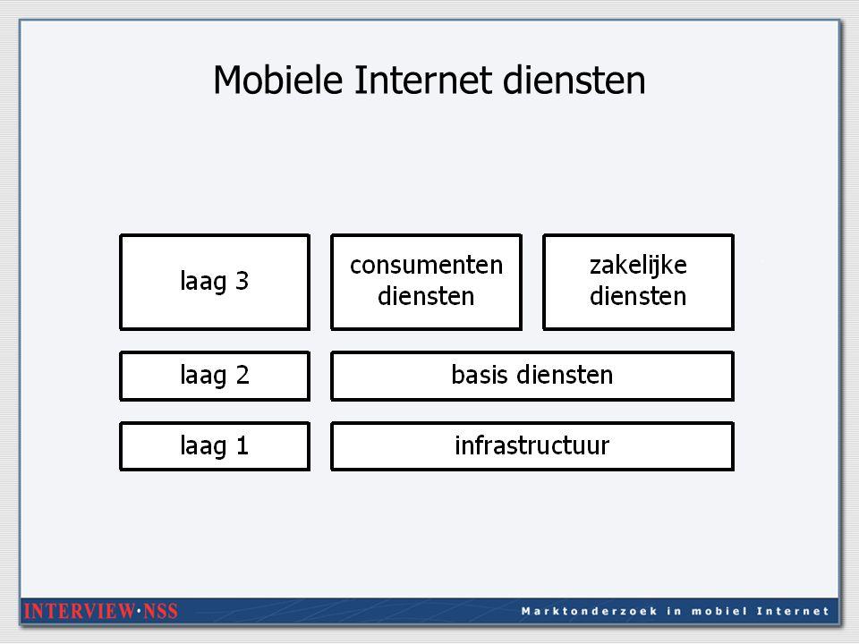 Mobiele Internet diensten
