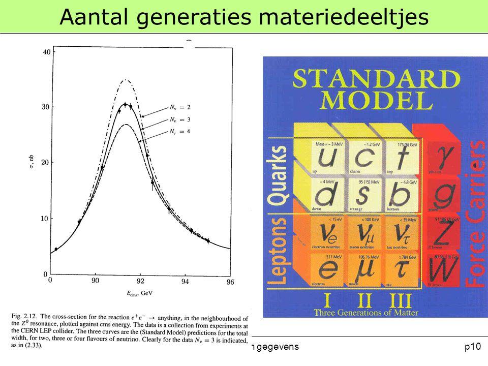 Meten en Experimenteren 2008-2009 Verwerking van gegevensp10 Aantal generaties materiedeeltjes
