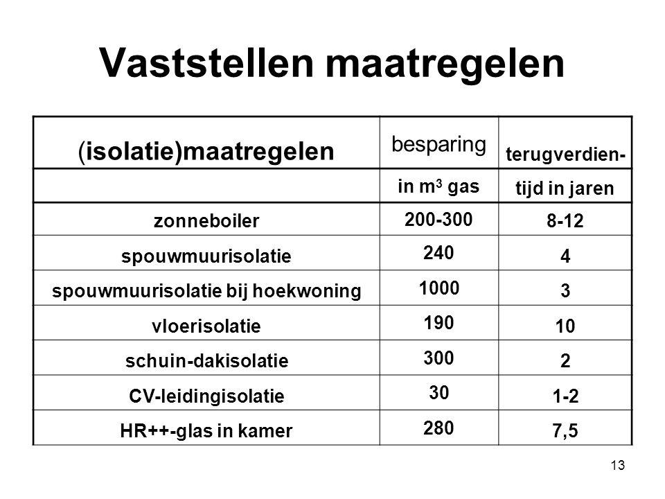 13 Vaststellen maatregelen (isolatie)maatregelen besparing terugverdien- in m 3 gas tijd in jaren zonneboiler 200-300 8-12 spouwmuurisolatie 240 4 spo