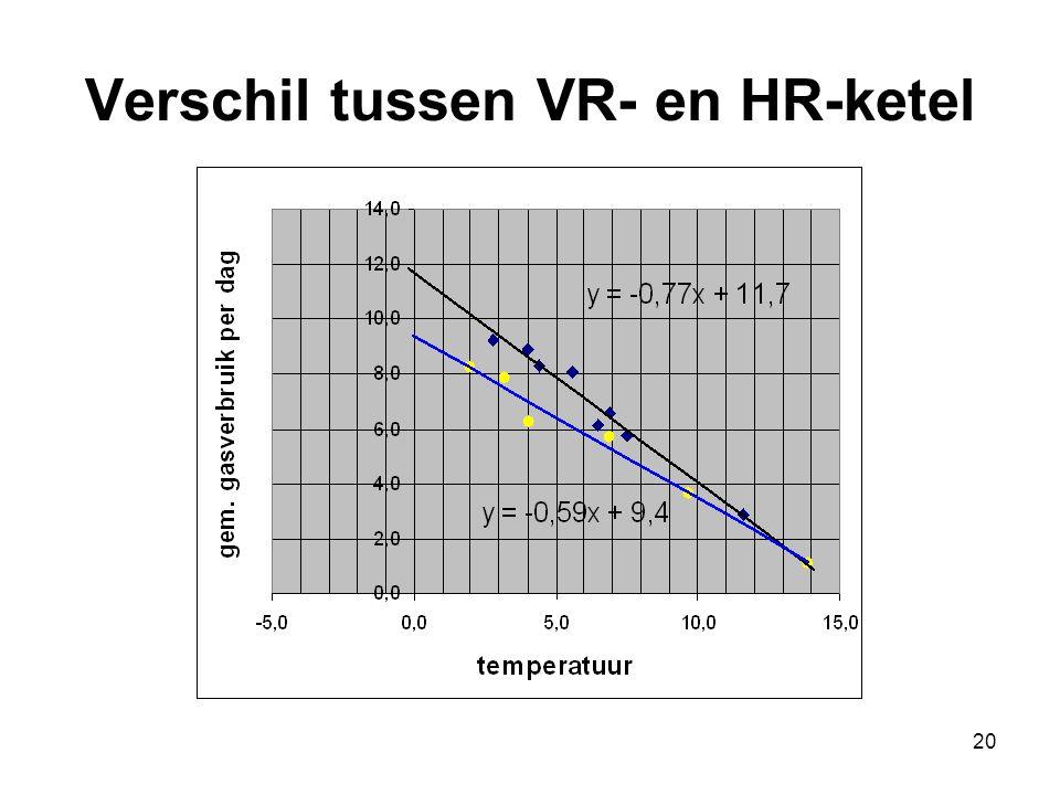 20 Verschil tussen VR- en HR-ketel