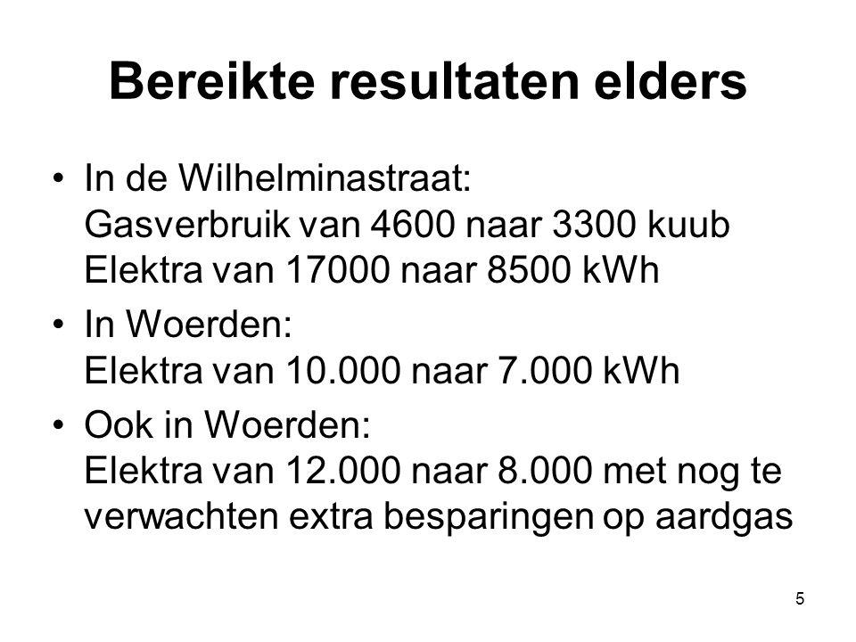 5 Bereikte resultaten elders In de Wilhelminastraat: Gasverbruik van 4600 naar 3300 kuub Elektra van 17000 naar 8500 kWh In Woerden: Elektra van 10.00