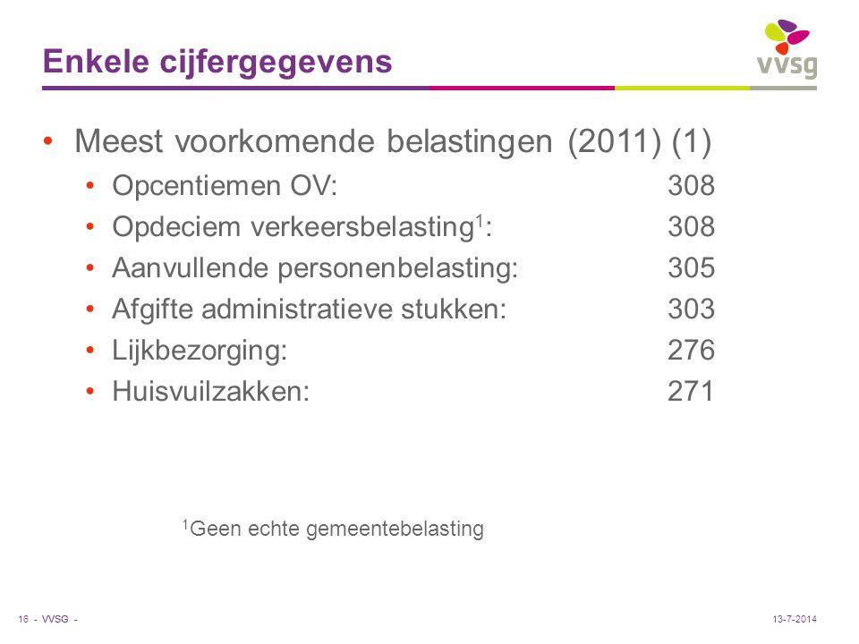 VVSG - Enkele cijfergegevens Meest voorkomende belastingen (2011) (1) Opcentiemen OV:308 Opdeciem verkeersbelasting 1 :308 Aanvullende personenbelasti