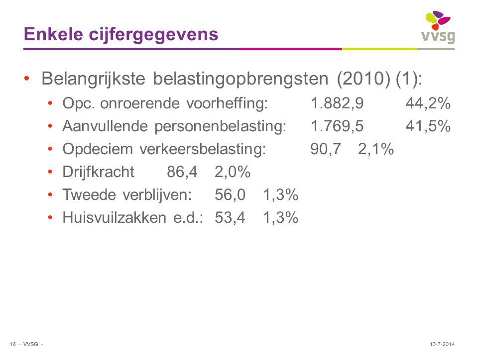 VVSG - Enkele cijfergegevens Belangrijkste belastingopbrengsten (2010) (1): Opc. onroerende voorheffing:1.882,944,2% Aanvullende personenbelasting:1.7