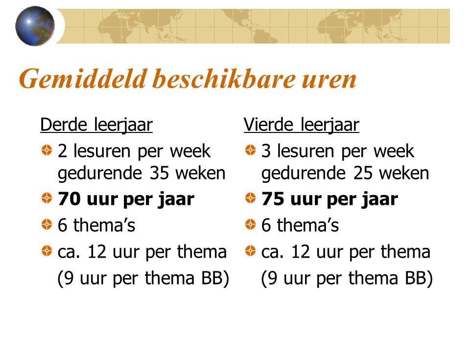 Gemiddeld beschikbare uren Derde leerjaar 2 lesuren per week gedurende 35 weken 70 uur per jaar 6 thema's ca. 12 uur per thema (9 uur per thema BB) Vi