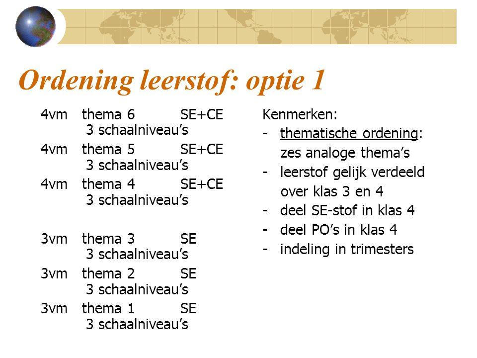 Ordening leerstof: optie 1 4vm thema 6 SE+CE 3 schaalniveau's 4vm thema 5 SE+CE 3 schaalniveau's 4vm thema 4 SE+CE 3 schaalniveau's 3vm thema 3 SE 3 schaalniveau's 3vm thema 2 SE 3 schaalniveau's 3vm thema 1 SE 3 schaalniveau's Kenmerken: - thematische ordening: zes analoge thema's - leerstof gelijk verdeeld over klas 3 en 4 - deel SE-stof in klas 4 - deel PO's in klas 4 - indeling in trimesters