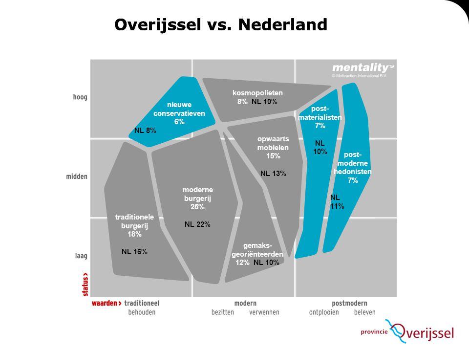 Overijssel vs. Nederland kosmopolieten 8% NL 10% nieuwe conservatieven 6% NL 8% post- materialisten 7% NL 10% opwaarts mobielen 15% NL 13% post- moder