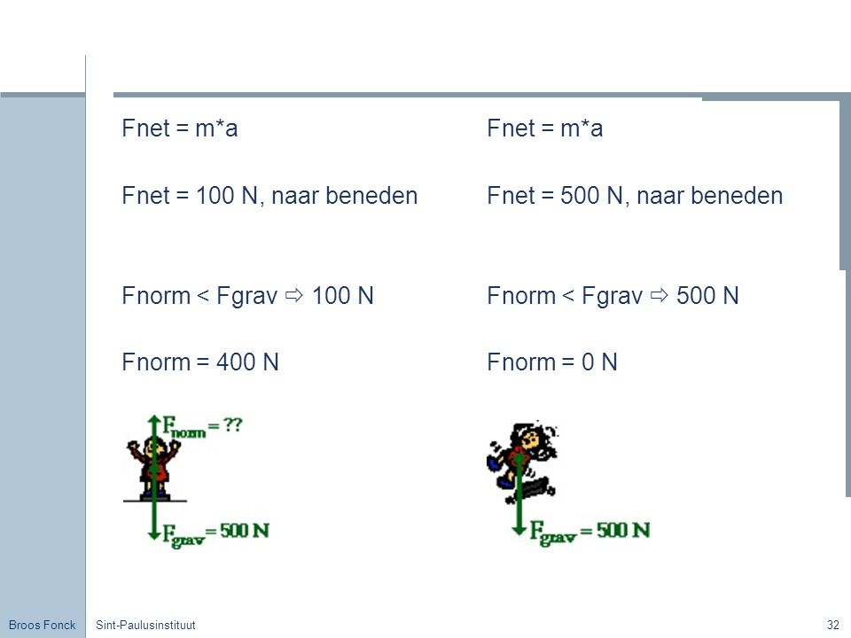 Broos Fonck Sint-Paulusinstituut32 Fnet = m*a Fnet = 100 N, naar beneden Fnorm < Fgrav  100 N Fnorm = 400 N Fnet = m*a Fnet = 500 N, naar beneden Fno