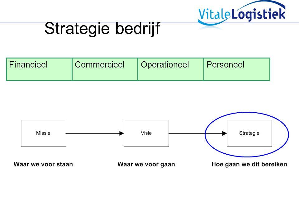 Strategie bedrijf FinancieelCommercieelOperationeelPersoneel
