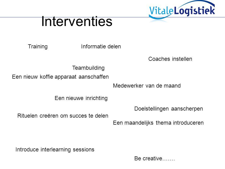 Interventies Training Een nieuwe inrichting Coaches instellen Teambuilding Een nieuw koffie apparaat aanschaffen Rituelen creëren om succes te delen M