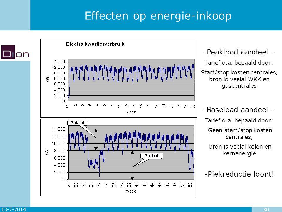 13-7-2014 30 Effecten op energie-inkoop -Baseload aandeel – Tarief o.a. bepaald door: Geen start/stop kosten centrales, bron is veelal kolen en kernen