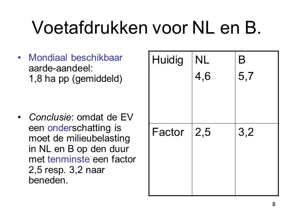 8 Voetafdrukken voor NL en B. Mondiaal beschikbaar aarde-aandeel: 1,8 ha pp (gemiddeld) Conclusie: omdat de EV een onderschatting is moet de milieubel