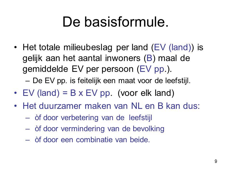 9 De basisformule. Het totale milieubeslag per land (EV (land)) is gelijk aan het aantal inwoners (B) maal de gemiddelde EV per persoon (EV pp.). –De