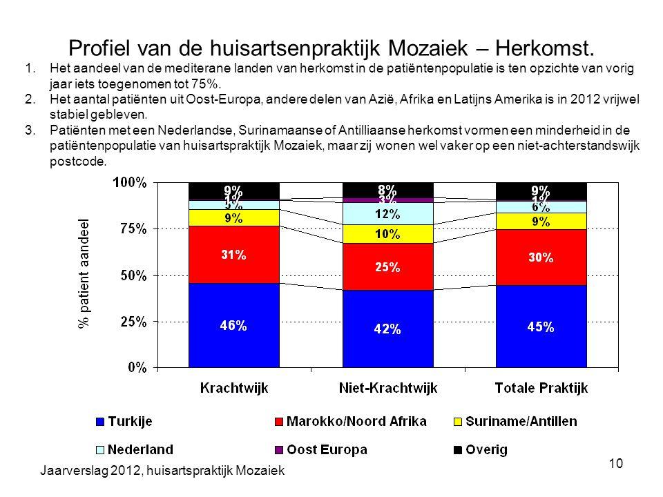 Jaarverslag 2012, huisartspraktijk Mozaiek 10 Profiel van de huisartsenpraktijk Mozaiek – Herkomst. 1.Het aandeel van de mediterane landen van herkoms