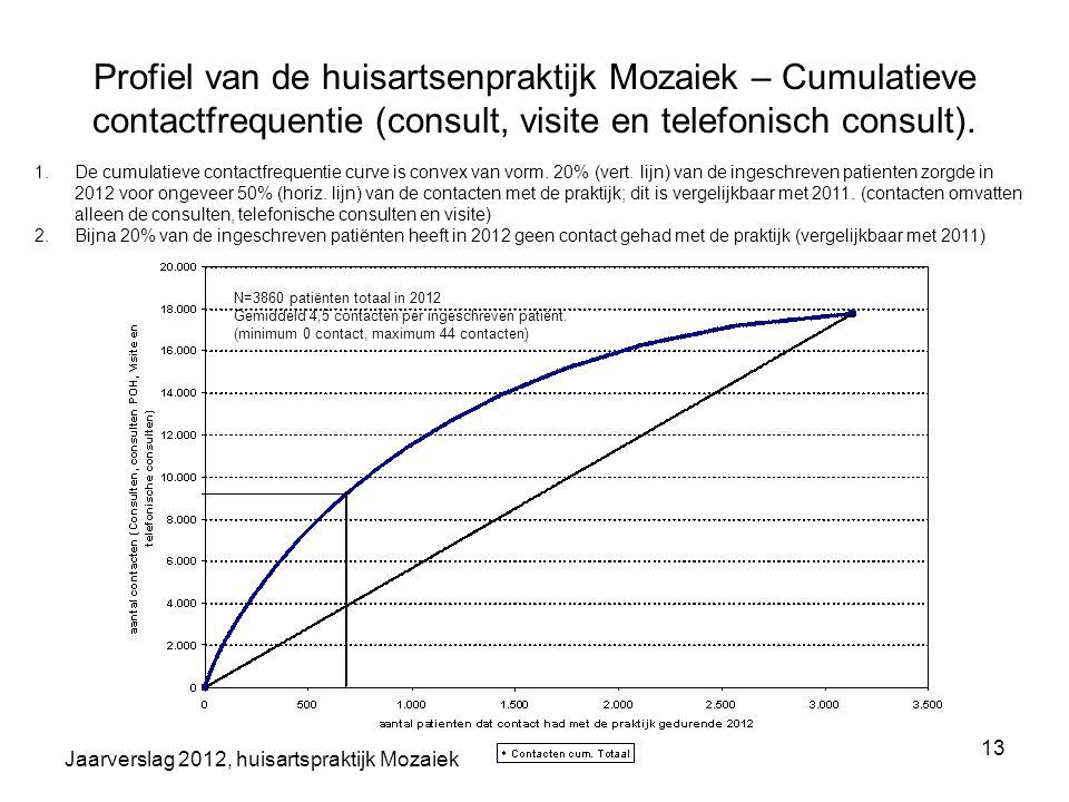 Jaarverslag 2012, huisartspraktijk Mozaiek 13 Profiel van de huisartsenpraktijk Mozaiek – Cumulatieve contactfrequentie (consult, visite en telefonisc