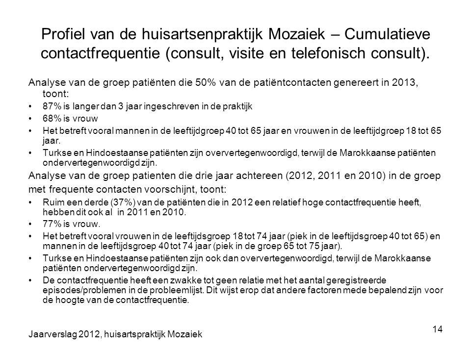 Jaarverslag 2012, huisartspraktijk Mozaiek 14 Profiel van de huisartsenpraktijk Mozaiek – Cumulatieve contactfrequentie (consult, visite en telefonisc