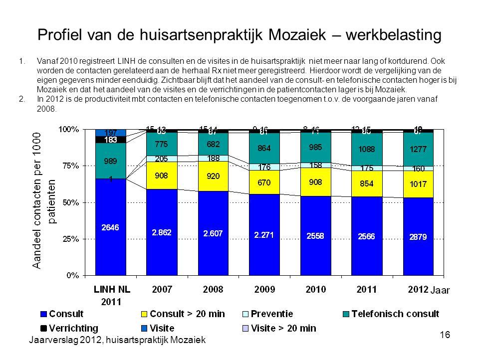 Jaarverslag 2012, huisartspraktijk Mozaiek 16 Profiel van de huisartsenpraktijk Mozaiek – werkbelasting 1.Vanaf 2010 registreert LINH de consulten en