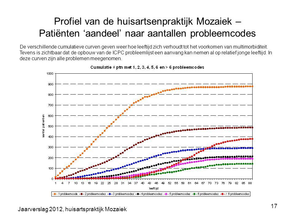 Jaarverslag 2012, huisartspraktijk Mozaiek 17 Profiel van de huisartsenpraktijk Mozaiek – Patiënten 'aandeel' naar aantallen probleemcodes De verschil