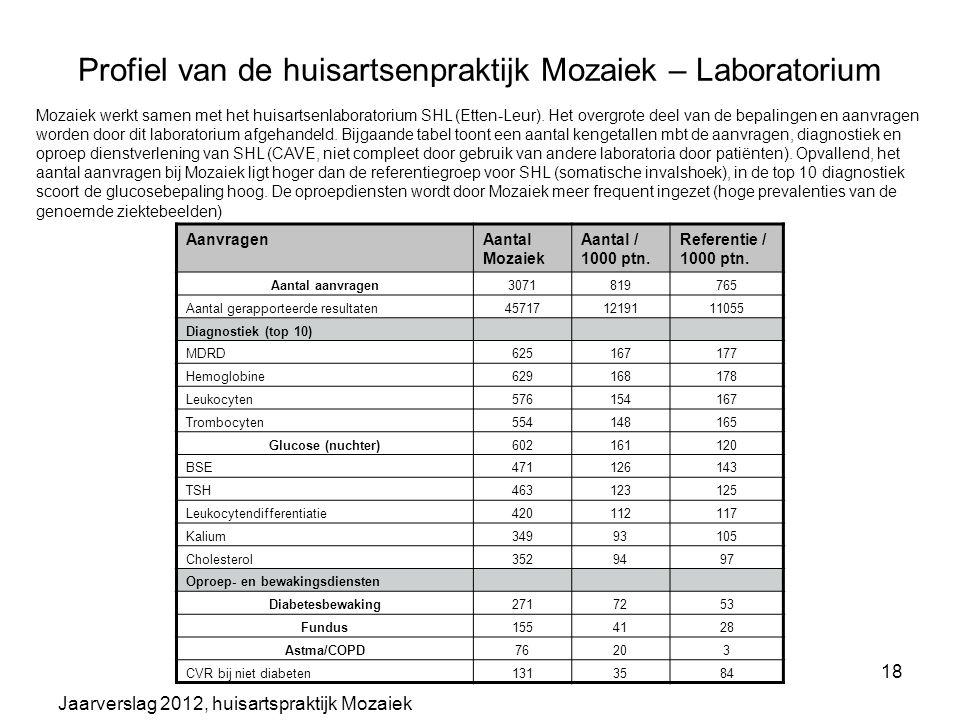 Jaarverslag 2012, huisartspraktijk Mozaiek 18 Profiel van de huisartsenpraktijk Mozaiek – Laboratorium AanvragenAantal Mozaiek Aantal / 1000 ptn. Refe