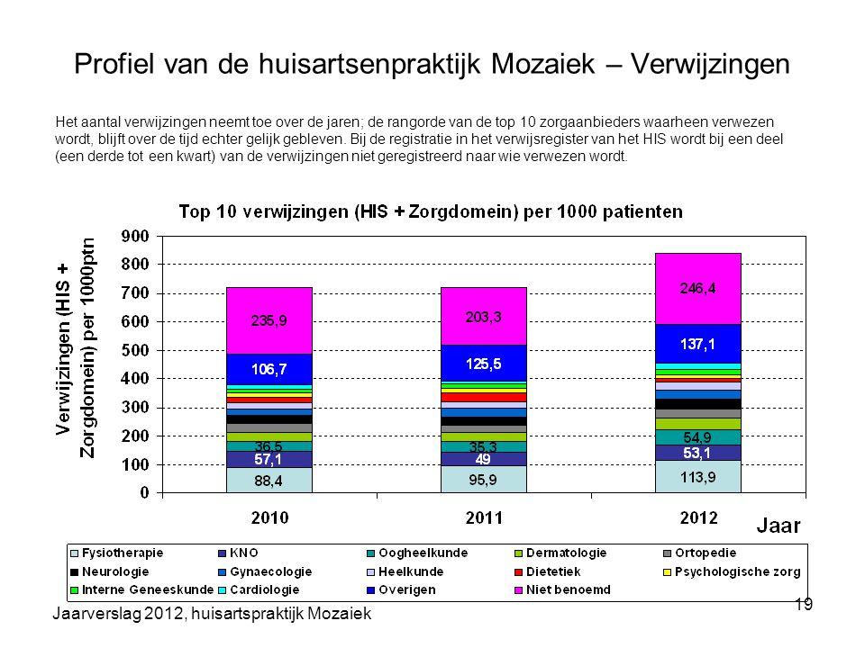 Jaarverslag 2012, huisartspraktijk Mozaiek 19 Profiel van de huisartsenpraktijk Mozaiek – Verwijzingen Het aantal verwijzingen neemt toe over de jaren
