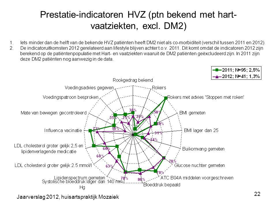 Jaarverslag 2012, huisartspraktijk Mozaiek 22 Prestatie-indicatoren HVZ (ptn bekend met hart- vaatziekten, excl. DM2) 1.Iets minder dan de helft van d