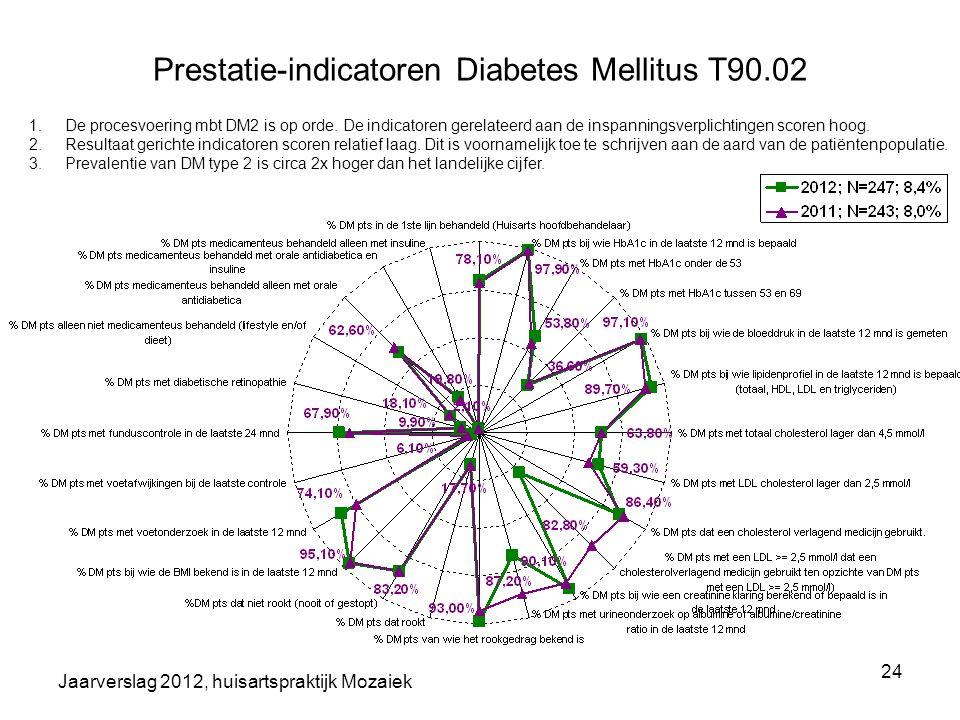 Jaarverslag 2012, huisartspraktijk Mozaiek 24 Prestatie-indicatoren Diabetes Mellitus T90.02 1.De procesvoering mbt DM2 is op orde. De indicatoren ger