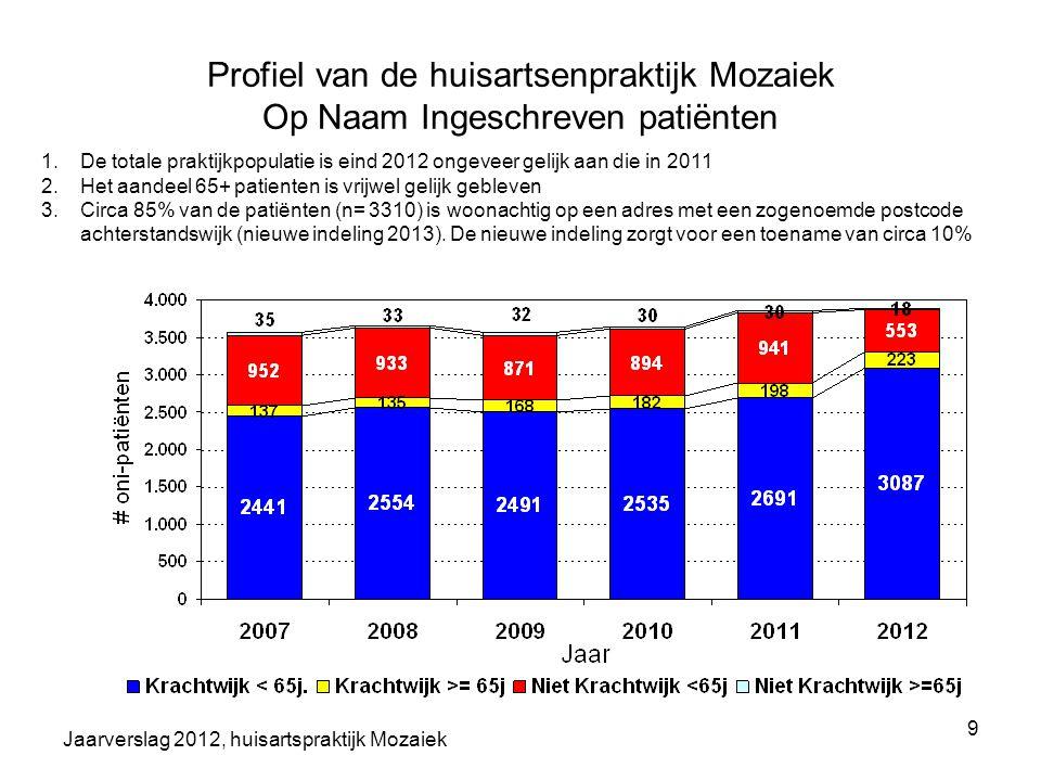 Jaarverslag 2012, huisartspraktijk Mozaiek 9 Profiel van de huisartsenpraktijk Mozaiek Op Naam Ingeschreven patiënten 1.De totale praktijkpopulatie is