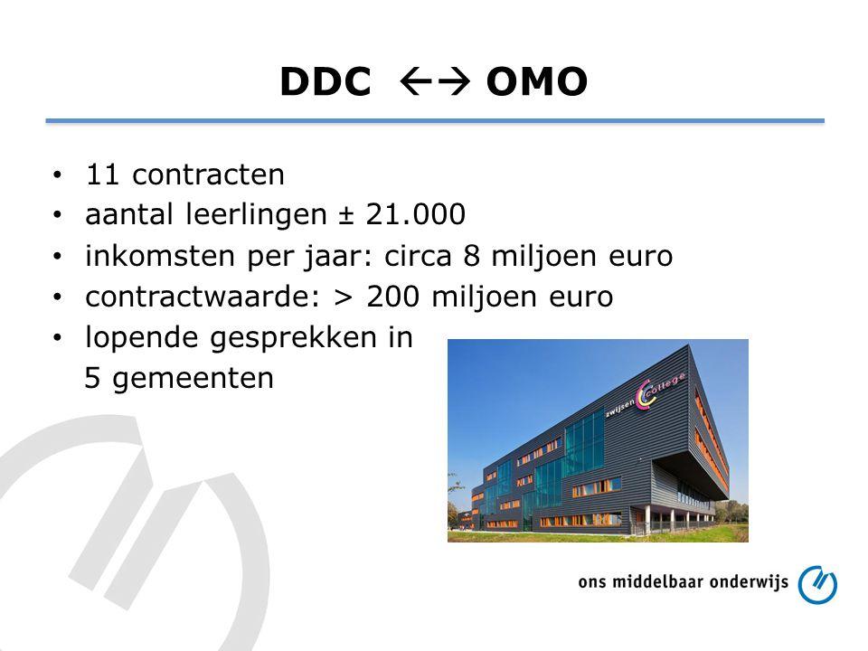 DDC  OMO 11 contracten aantal leerlingen ± 21.000 inkomsten per jaar: circa 8 miljoen euro contractwaarde: > 200 miljoen euro lopende gesprekken in