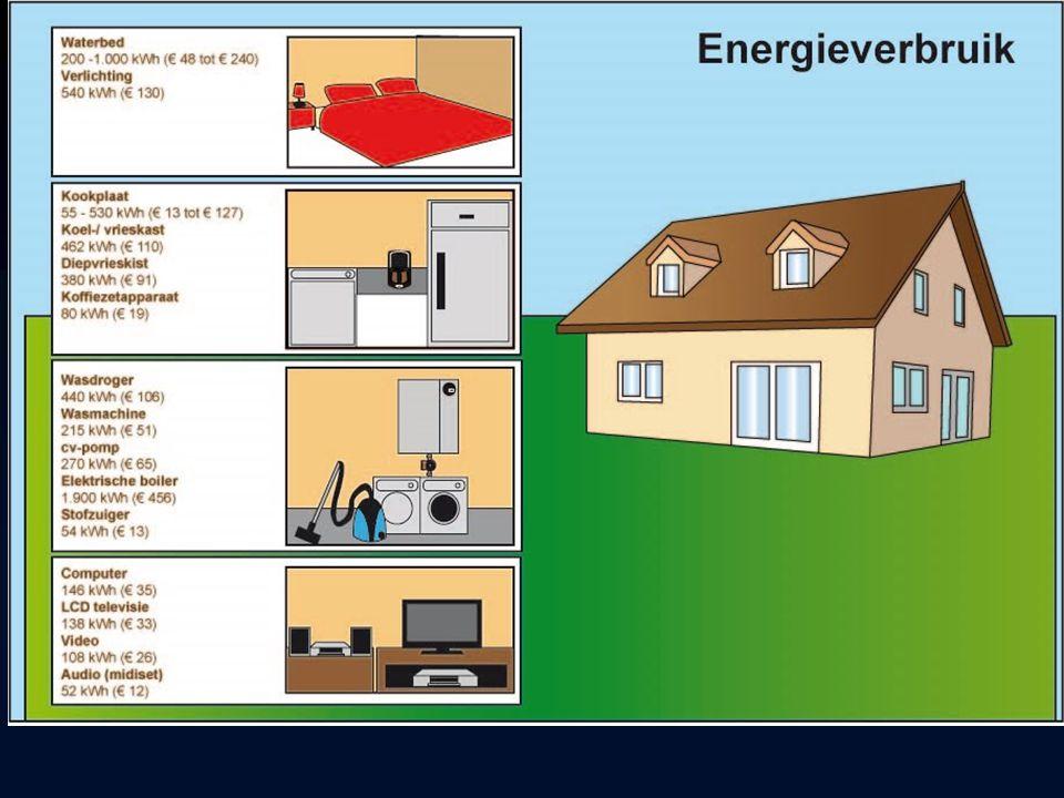Soorten energie soorten beweging licht warmte elektriciteit chemische energie Wat een machine of levend wezen nodig heeft om iets te kunnen doen.