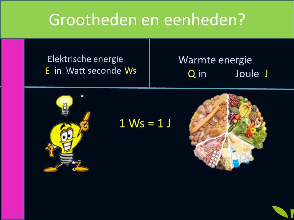 km : h => km/h g : cm 3 =>g/cm 3 W x s=>Ws kW x s=>kWs kW x h=>kWh Eenheden herkennen
