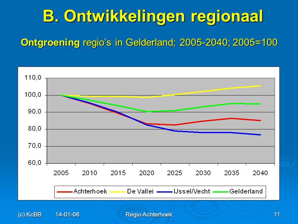 (c) KcBB 14-01-08Regio Achterhoek11 B. Ontwikkelingen regionaal Ontgroening regio's in Gelderland; 2005-2040; 2005=100