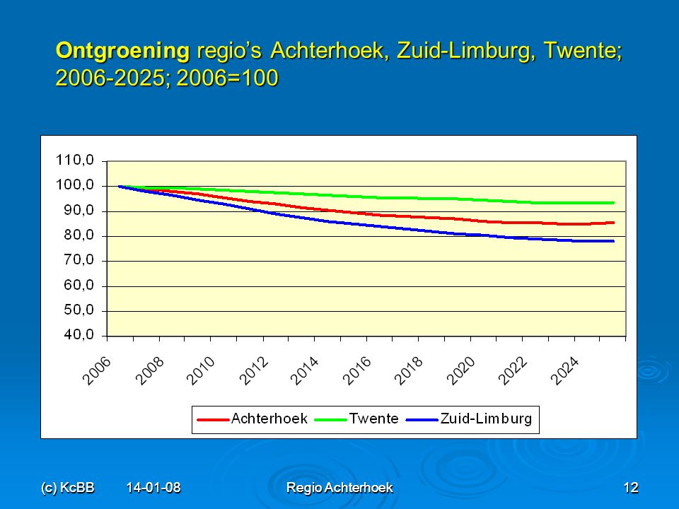 (c) KcBB 14-01-08Regio Achterhoek12 (c) KcBB 14-01-08 Regio Achterhoek 12 Ontgroening regio's Achterhoek, Zuid-Limburg, Twente; 2006-2025; 2006=100