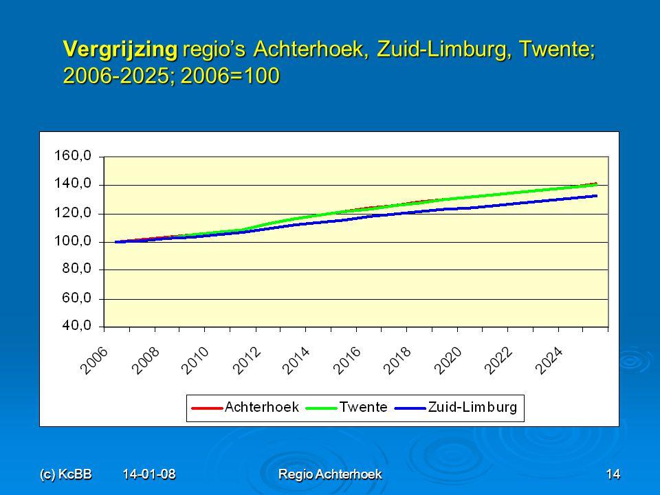 (c) KcBB 14-01-08Regio Achterhoek14 (c) KcBB 14-01-08 Regio Achterhoek 14 Vergrijzing regio's Achterhoek, Zuid-Limburg, Twente; 2006-2025; 2006=100