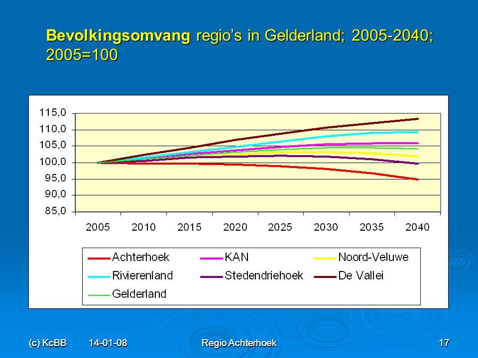 (c) KcBB 14-01-08Regio Achterhoek17 (c) KcBB 14-01-08 Regio Achterhoek 17 Bevolkingsomvang regio's in Gelderland; 2005-2040; 2005=100