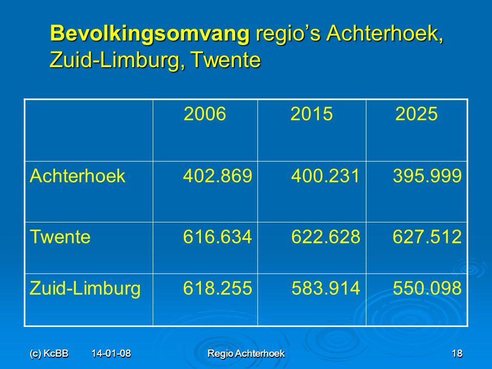 (c) KcBB 14-01-08 Regio Achterhoek 18 (c) KcBB 14-01-08 Regio Achterhoek 18 Bevolkingsomvang regio's Achterhoek, Zuid-Limburg, Twente 200620152025 Ach