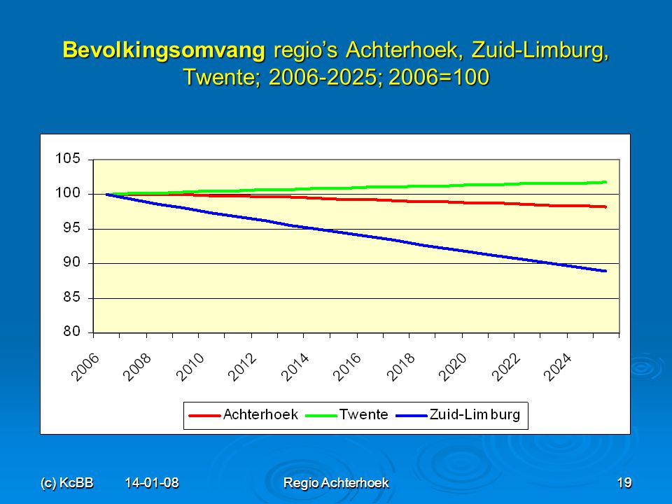 (c) KcBB 14-01-08Regio Achterhoek19 (c) KcBB 14-01-08 Regio Achterhoek 19 Bevolkingsomvang regio's Achterhoek, Zuid-Limburg, Twente; 2006-2025; 2006=1