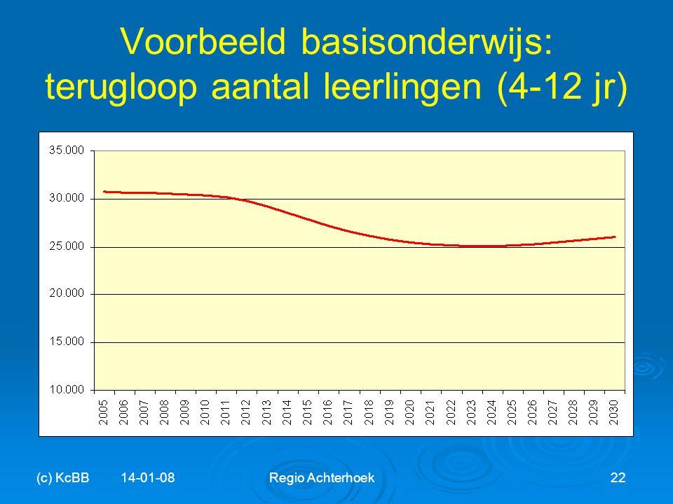 Voorbeeld basisonderwijs: terugloop aantal leerlingen (4-12 jr) (c) KcBB 14-01-08Regio Achterhoek22