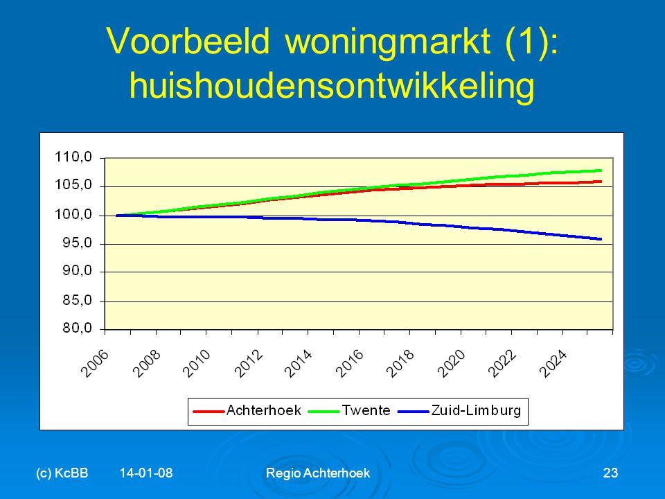 Voorbeeld woningmarkt (1): huishoudensontwikkeling (c) KcBB 14-01-08Regio Achterhoek23