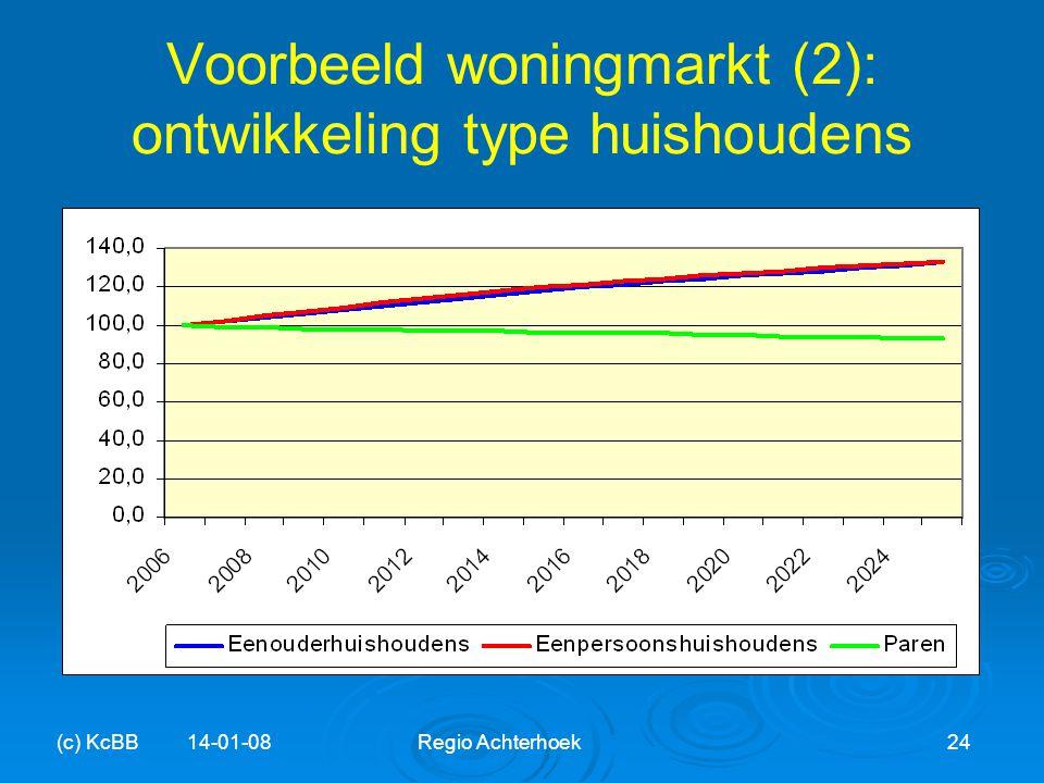 Voorbeeld woningmarkt (2): ontwikkeling type huishoudens (c) KcBB 14-01-08Regio Achterhoek24