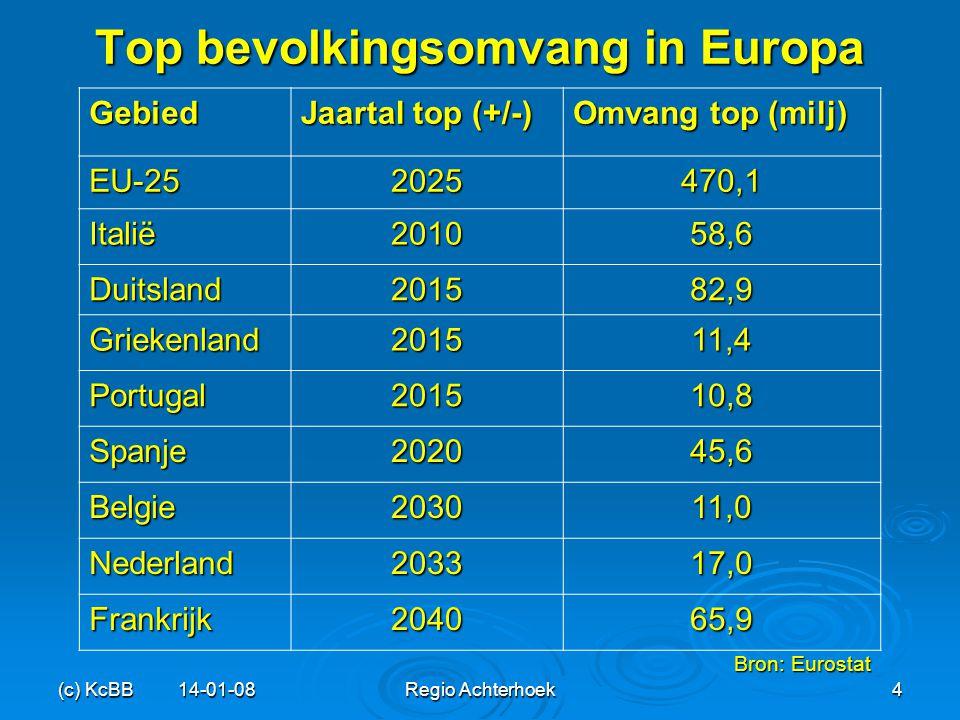 (c) KcBB 14-01-08Regio Achterhoek4 Top bevolkingsomvang in Europa Gebied Jaartal top (+/-) Omvang top (milj) EU-252025470,1 Italië201058,6 Duitsland20