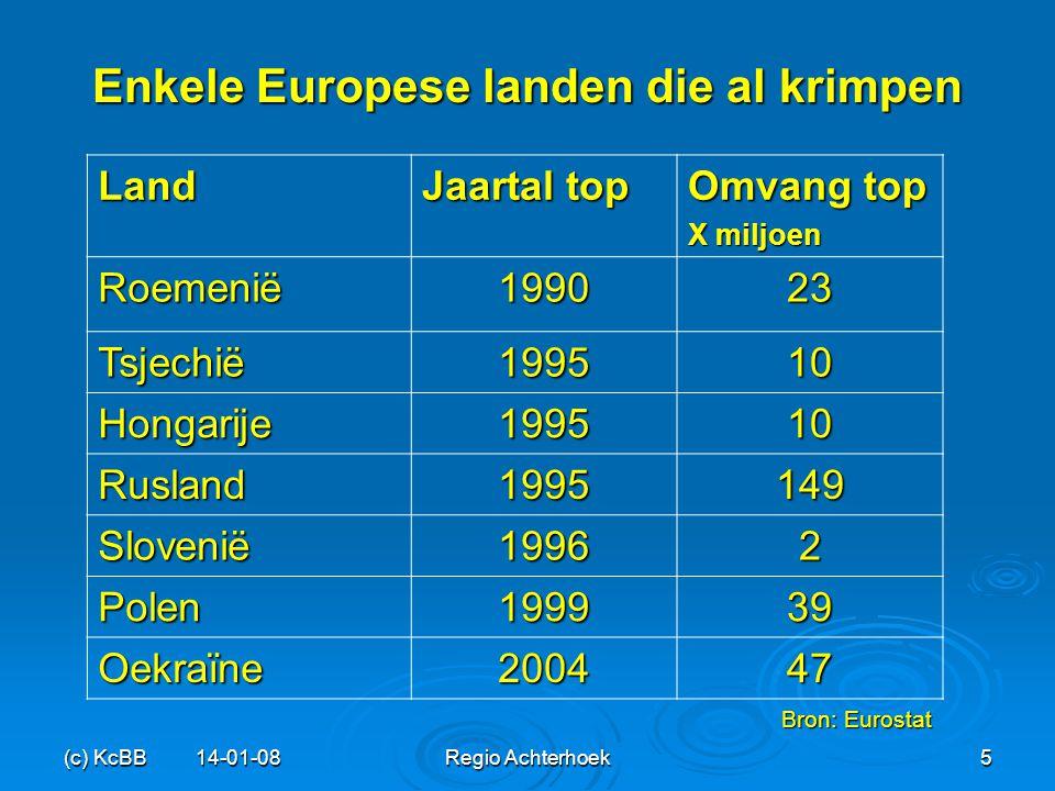 (c) KcBB 14-01-08Regio Achterhoek5 Enkele Europese landen die al krimpen Land Jaartal top Omvang top X miljoen Roemenië199023 Tsjechië199510 Hongarije