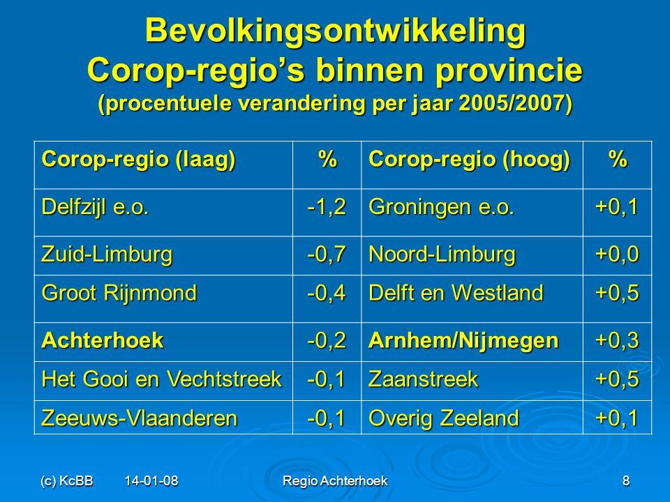 (c) KcBB 14-01-08Regio Achterhoek9 Bevolkingsdaling in gemeenten Prognose aantal krimpende gemeenten naar gemeentegrootte (2005-2025) Huidige gemeentegrootte (aantal inwoners 2006) Bevolkingsafname in > 100.000 4 van de 25 gemeenten 50.000-100.000 20 van de 39 gemeenten 20.000-50.000 106 van de 180 gemeenten 0-20.000 130 van de 223 gemeenten Totaal 260 van de 467 gemeenten Bron: CBS/RPB (PEARL)