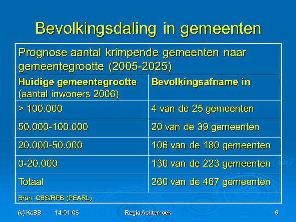(c) KcBB 14-01-08Regio Achterhoek9 Bevolkingsdaling in gemeenten Prognose aantal krimpende gemeenten naar gemeentegrootte (2005-2025) Huidige gemeente