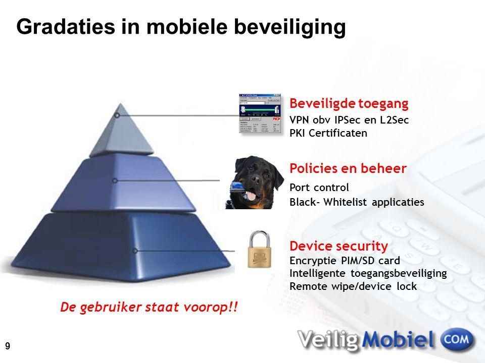 COTS Alle voordelen van Microsoft Windows Mobile + HIGH SECURITY van VeiligMobiel = Departementaal Vertrouwelijk oplossing (Security versus Gebruiksvriendelijkheid) 10
