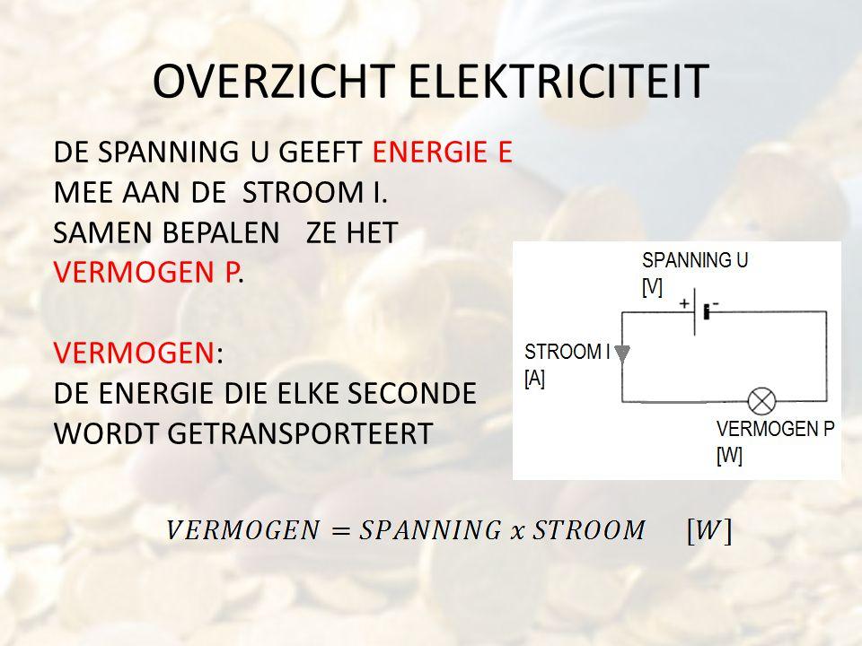 OVERZICHT ELEKTRICITEIT DE SPANNING U GEEFT ENERGIE E MEE AAN DE STROOM I. SAMEN BEPALEN ZE HET VERMOGEN P. VERMOGEN: DE ENERGIE DIE ELKE SECONDE WORD