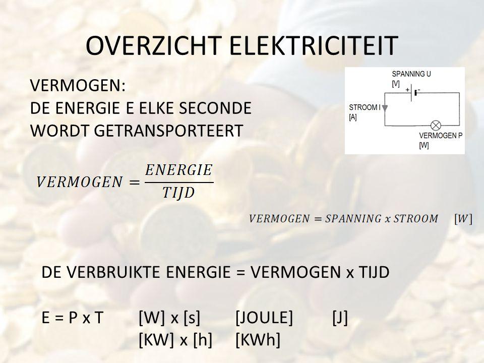 OVERZICHT ELEKTRICITEIT VERMOGEN: DE ENERGIE E ELKE SECONDE WORDT GETRANSPORTEERT DE VERBRUIKTE ENERGIE = VERMOGEN x TIJD E = P x T [W] x [s][JOULE][J