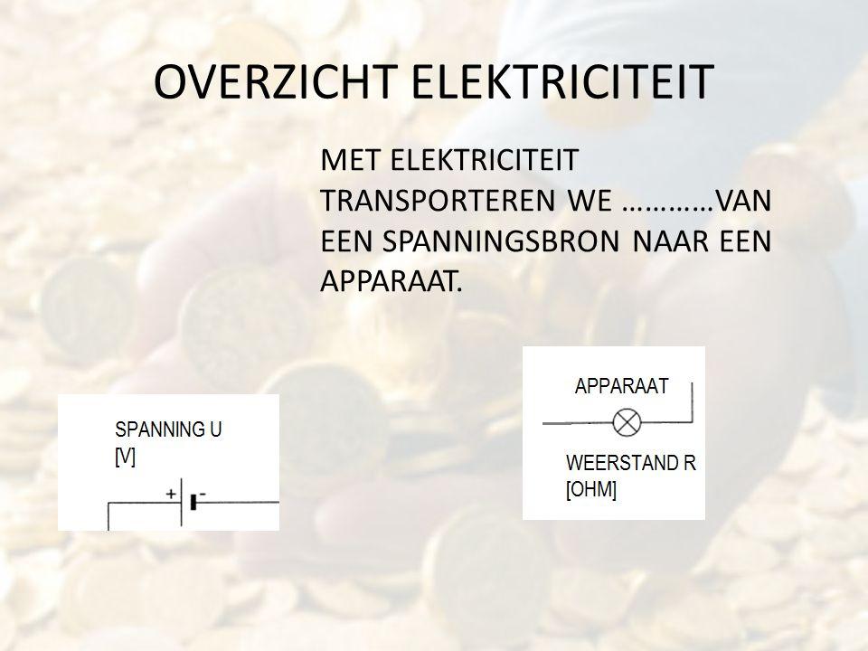 OVERZICHT ELEKTRICITEIT MET ELEKTRICITEIT TRANSPORTEREN WE …………VAN EEN SPANNINGSBRON NAAR EEN APPARAAT.