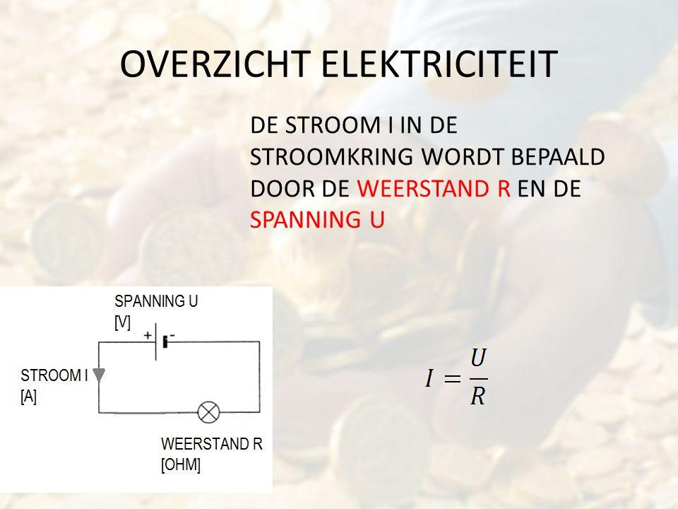 OVERZICHT ELEKTRICITEIT DE STROOM I IN DE STROOMKRING WORDT BEPAALD DOOR DE WEERSTAND R EN DE SPANNING U