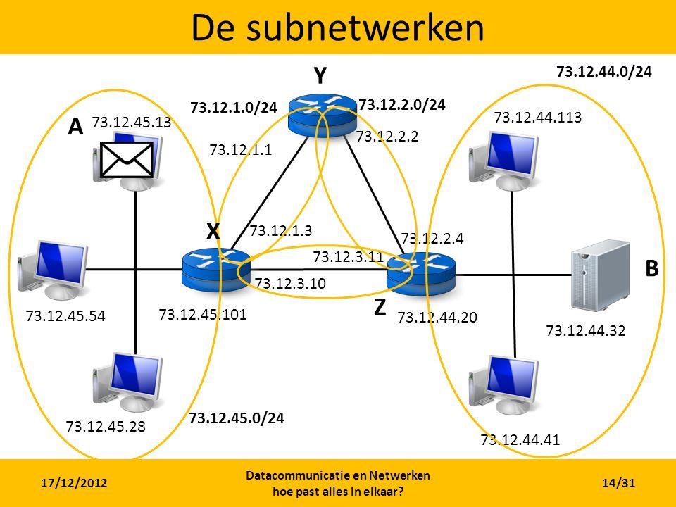 17/12/2012 Datacommunicatie en Netwerken hoe past alles in elkaar? 14/31 De subnetwerken A B 73.12.45.101 73.12.45.28 73.12.45.54 73.12.45.13 73.12.1.